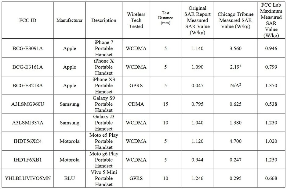 The results of the FCC test - FCC says Apple and Samsung phones do not release too much radiation