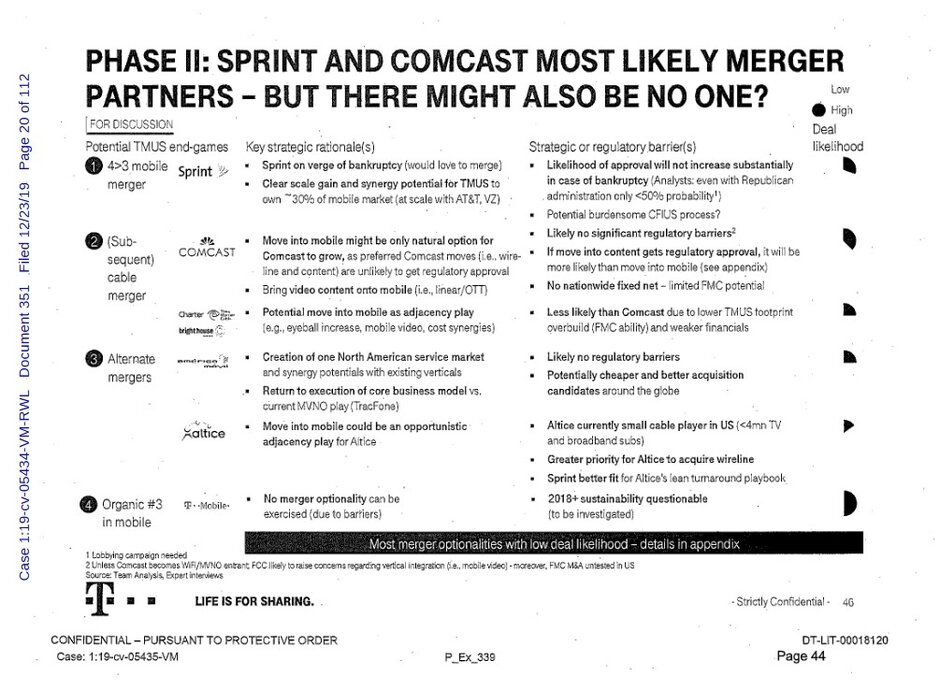 Odds of regulatory approval for a T-Mobile -Sprint merger was seen as less than 50% - Top secret internal T-Mobile documents leak revealing plans to merge with Sprint and Comcast