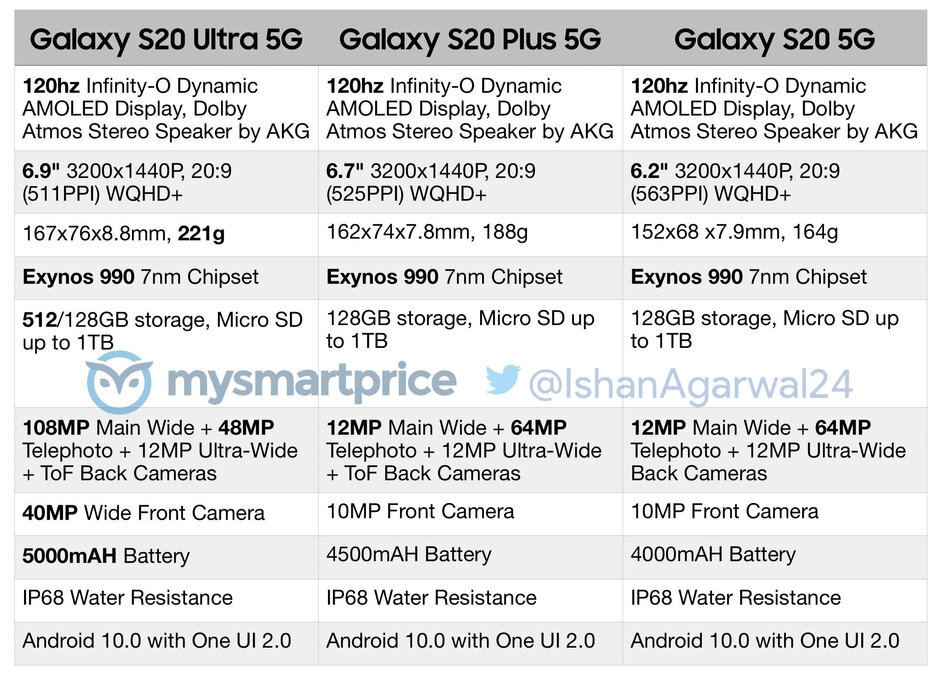 Samsung Galaxy S20 series spec sheet - Detailed Galaxy S20 series spec sheet reveals all: camera, battery, processor, more